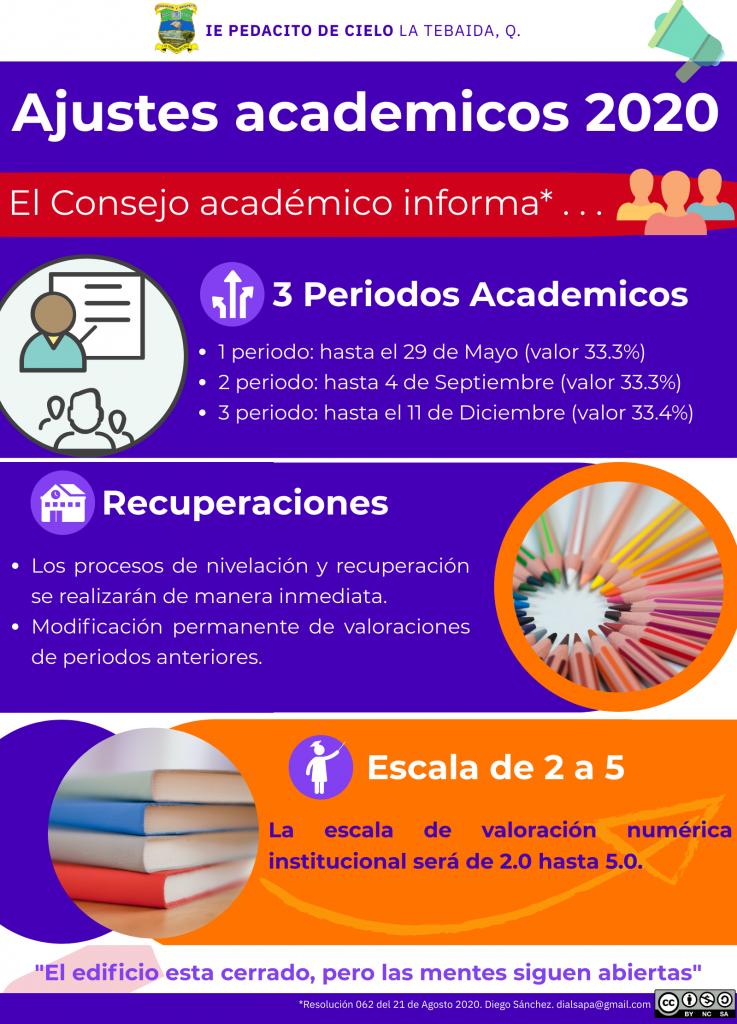 Ajustes académicos 2020